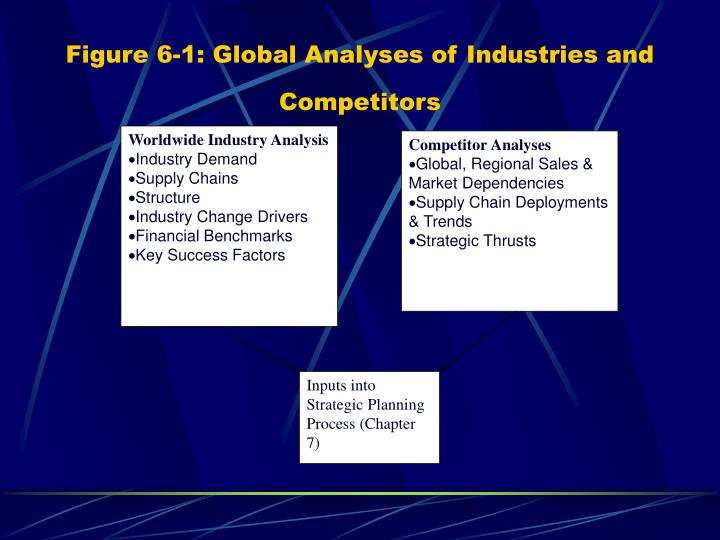 Figure 6 1 global analyses of industries and competitors