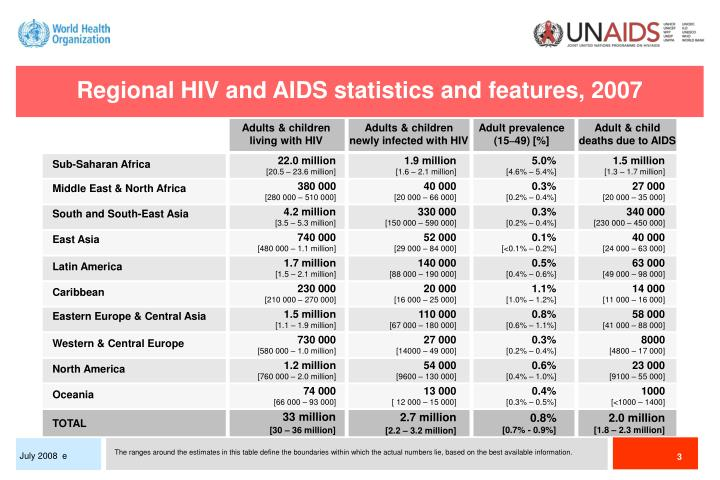 Regional HIV and AIDS statistics and features, 2007