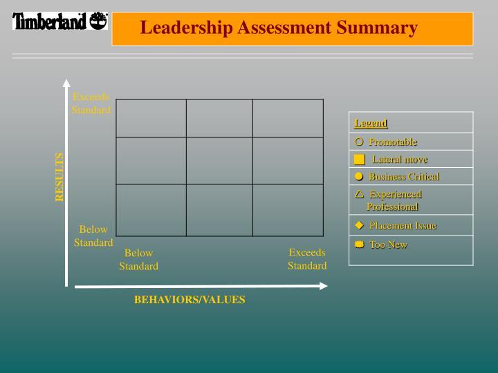 Leadership Assessment Summary