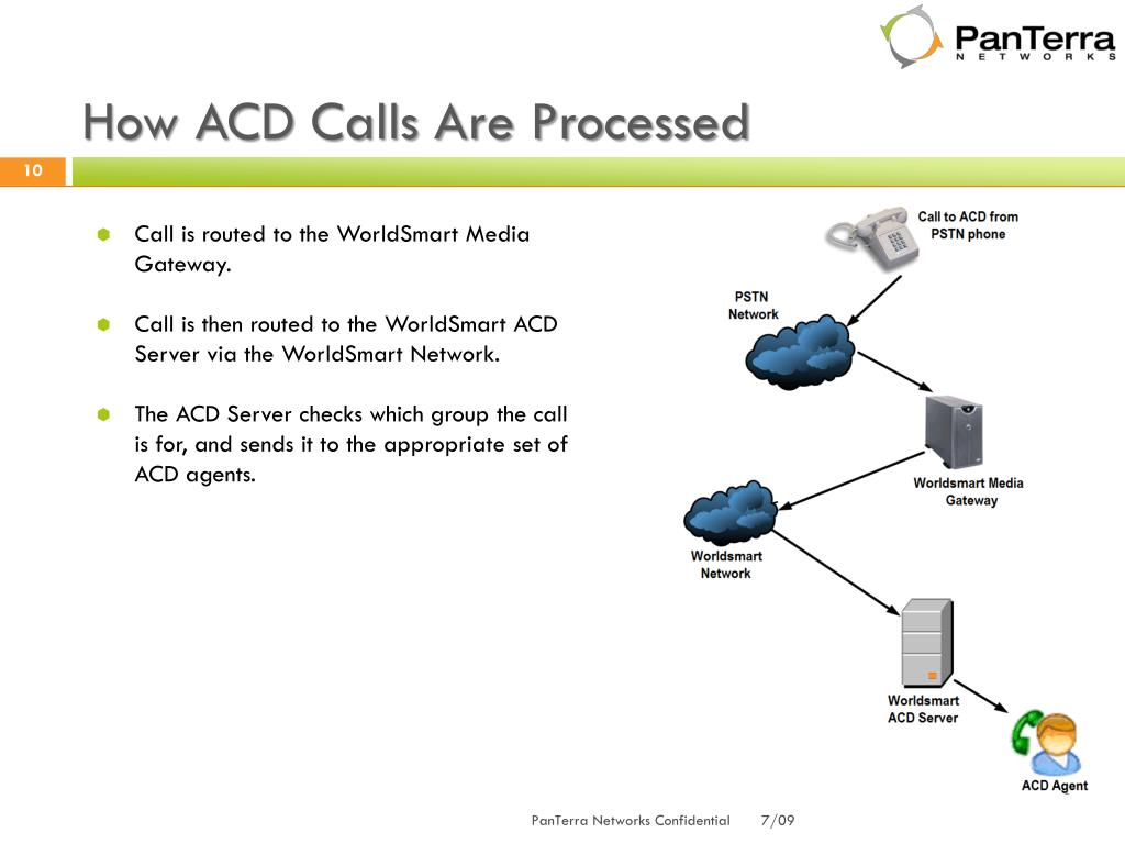 How ACD Calls Are Processed
