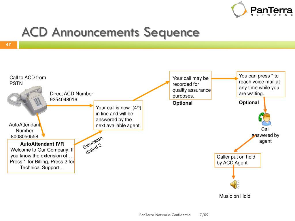 ACD Announcements Sequence