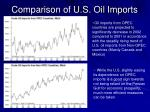 comparison of u s oil imports