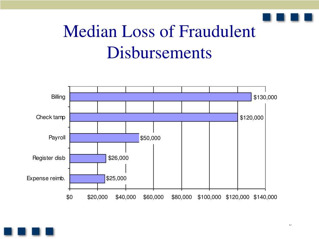 Median Loss of Fraudulent Disbursements