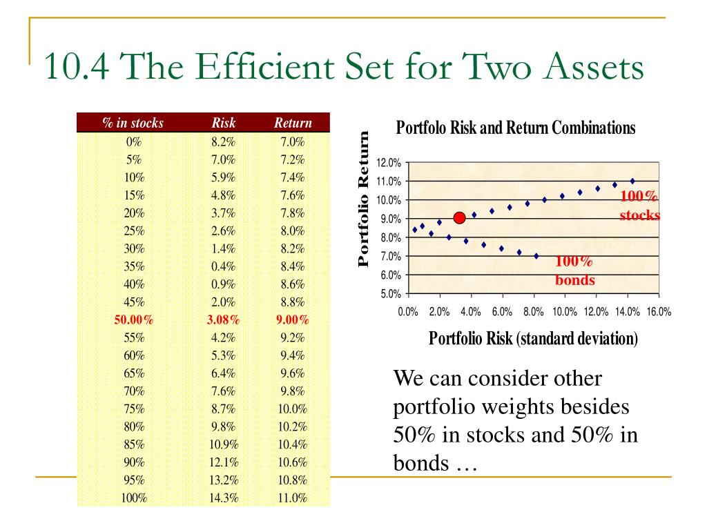 10.4 The Efficient Set for Two Assets