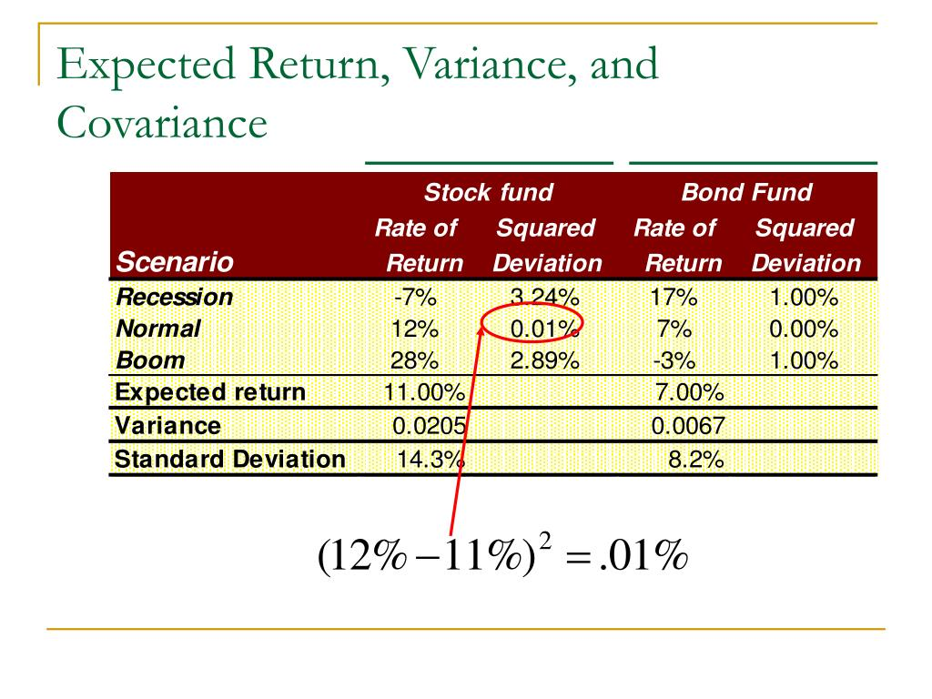 Expected Return, Variance, and Covariance
