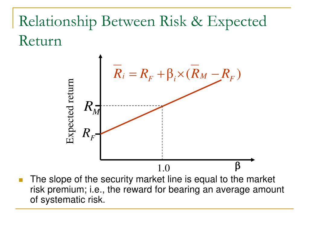 Relationship Between Risk & Expected Return