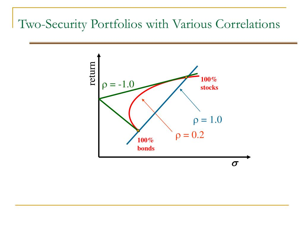 Two-Security Portfolios with Various Correlations