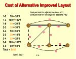 cost of alternative improved layout