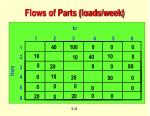 flows of parts loads week