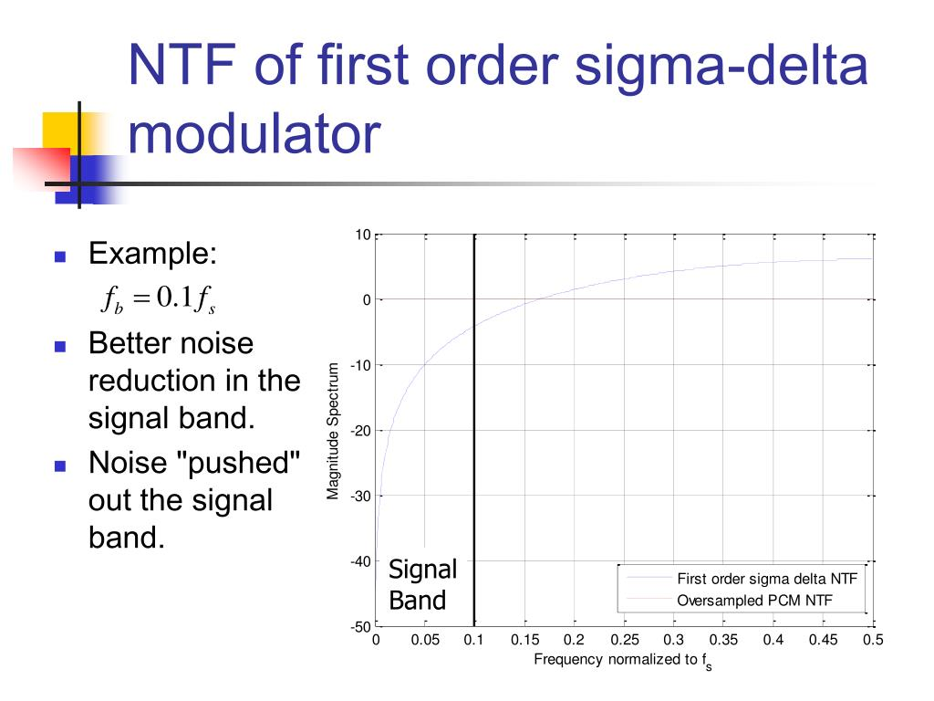 NTF of first order sigma-delta modulator