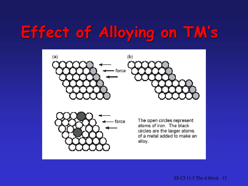 Effect of Alloying on TM's