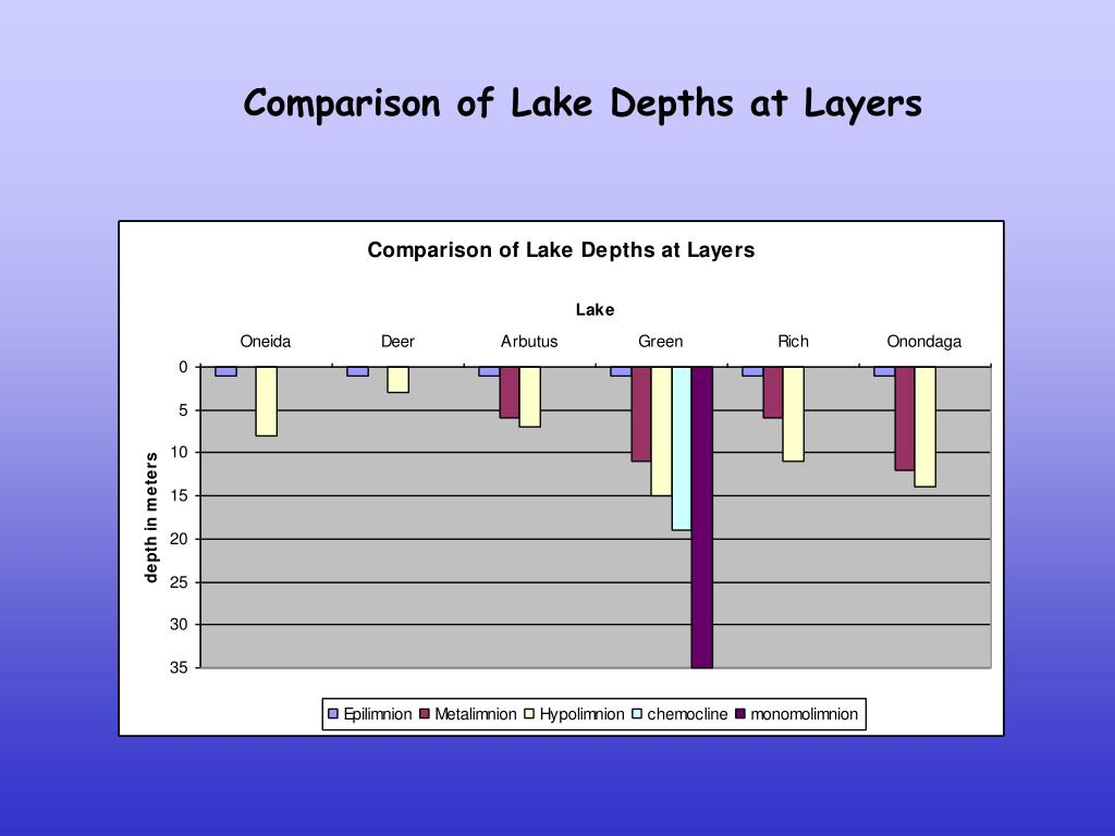 Comparison of Lake Depths at Layers
