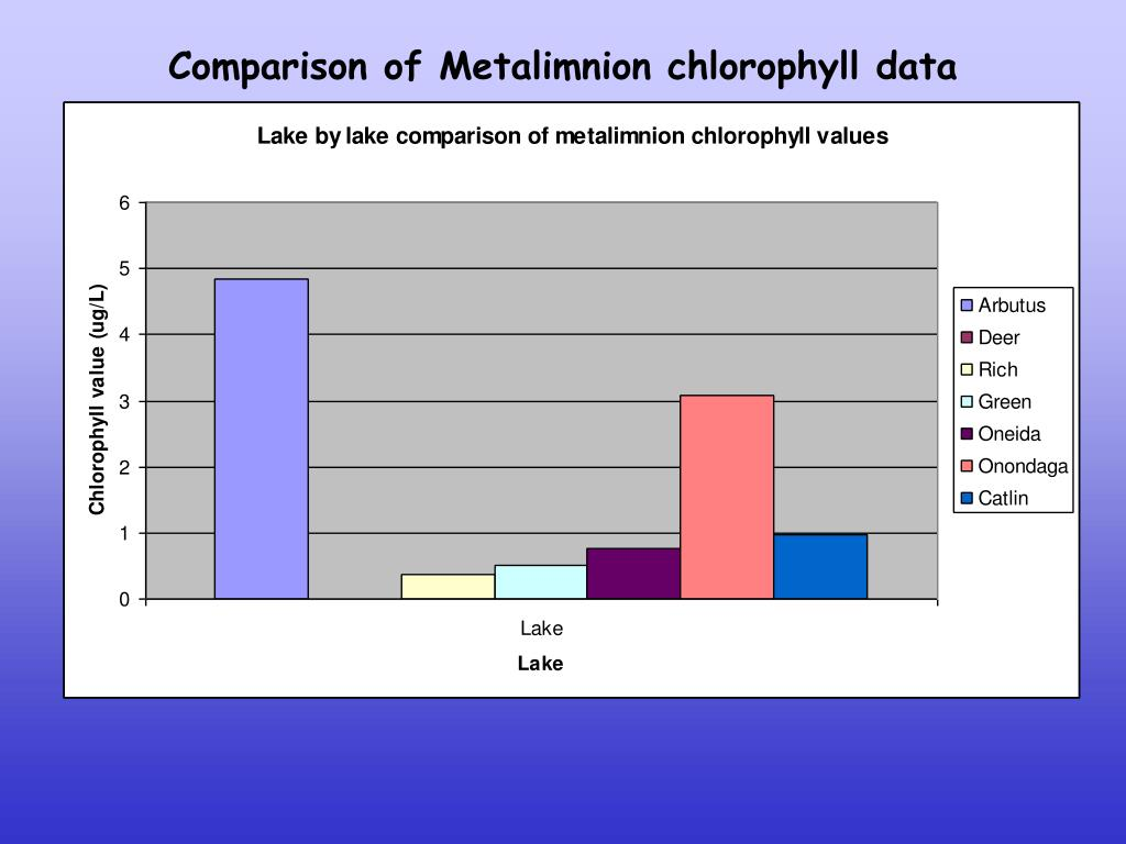 Comparison of Metalimnion chlorophyll data
