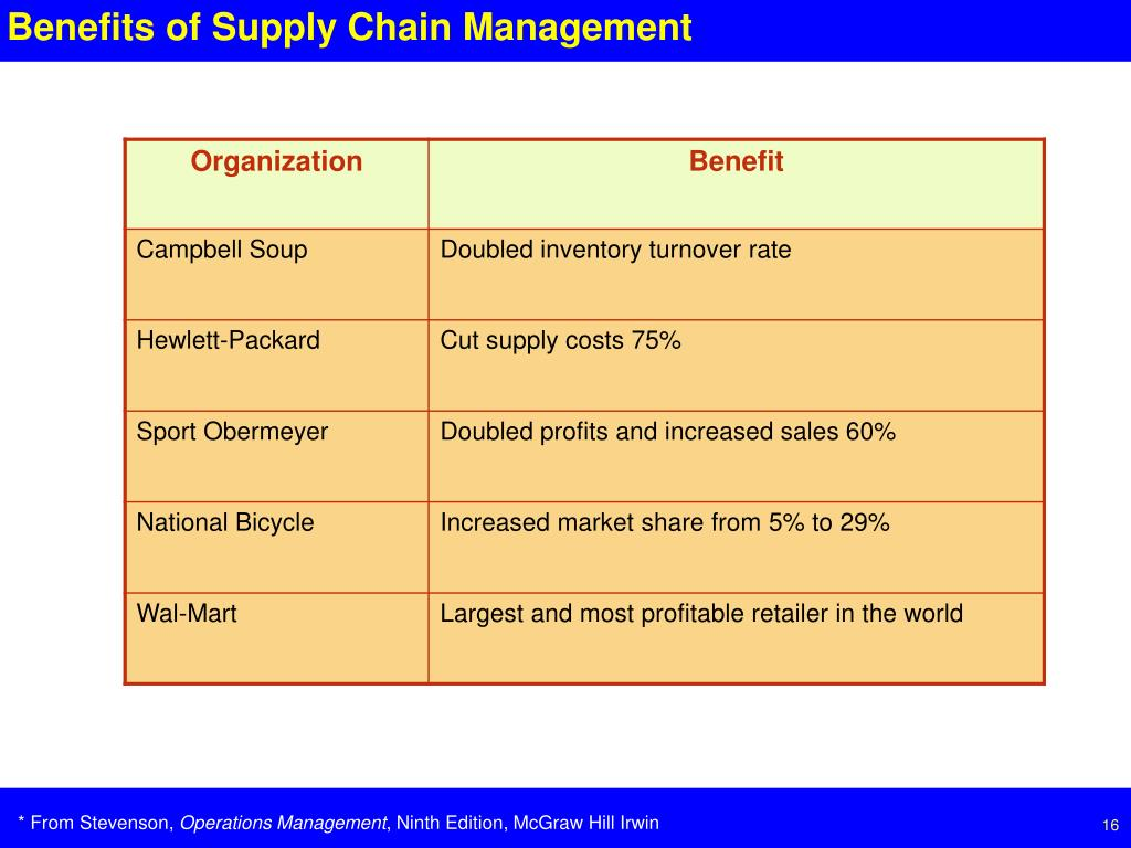 Benefits of Supply Chain Management