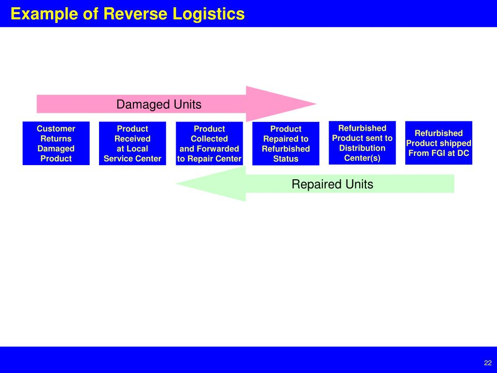 Example of Reverse Logistics