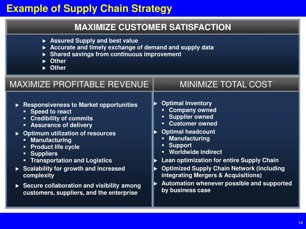 Example of Supply Chain Strategy