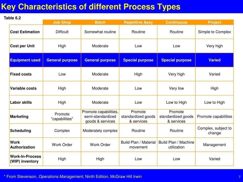 Key Characteristics of different Process Types