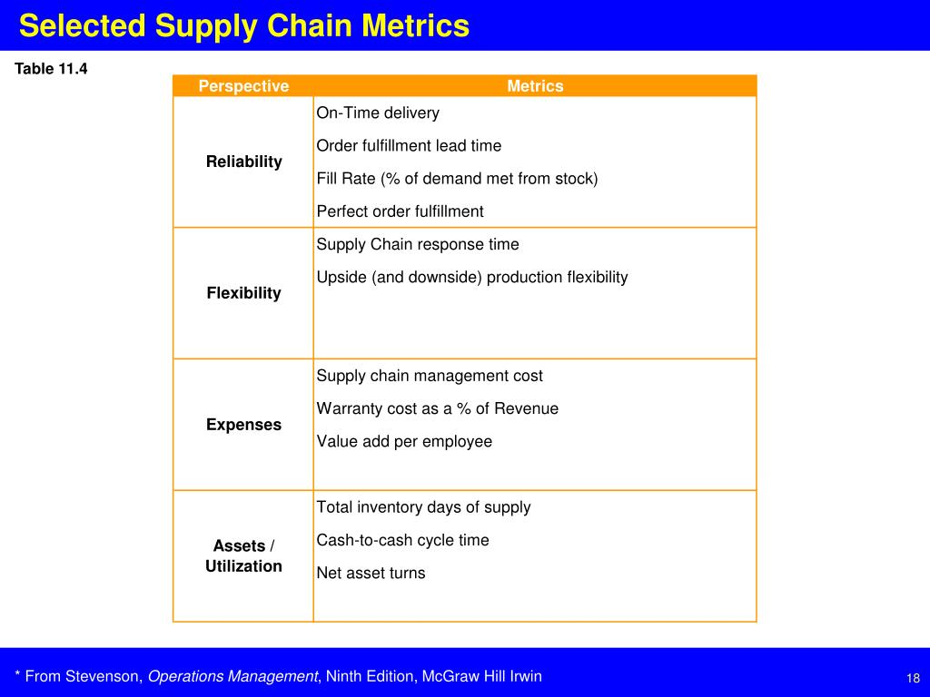 Selected Supply Chain Metrics