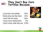 they don t buy corn tortillas because