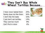 they don t buy whole wheat tortillas because