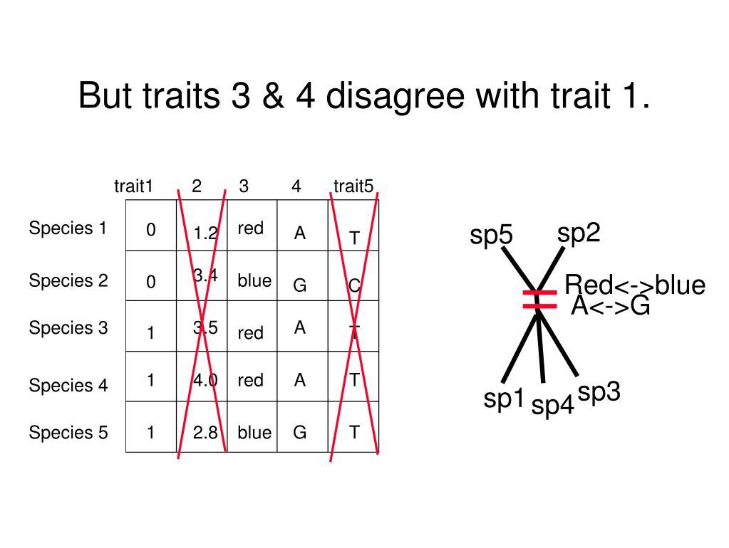 trait1
