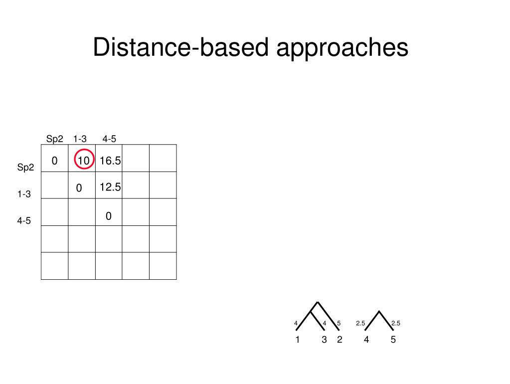 Distance-based approaches
