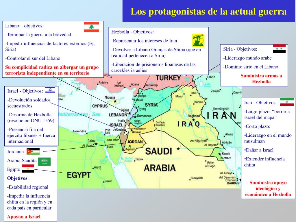 Libano – objetivos: