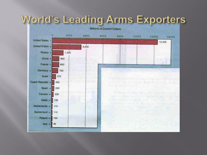 World's Leading Arms Exporters