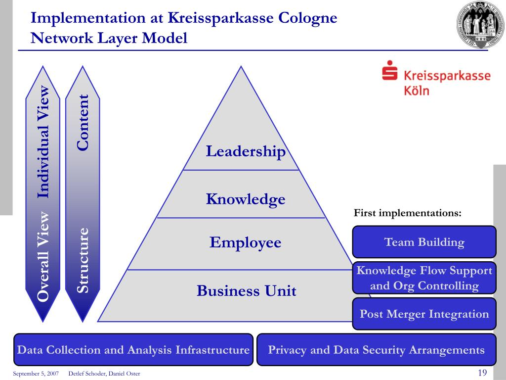 Implementation at Kreissparkasse Cologne