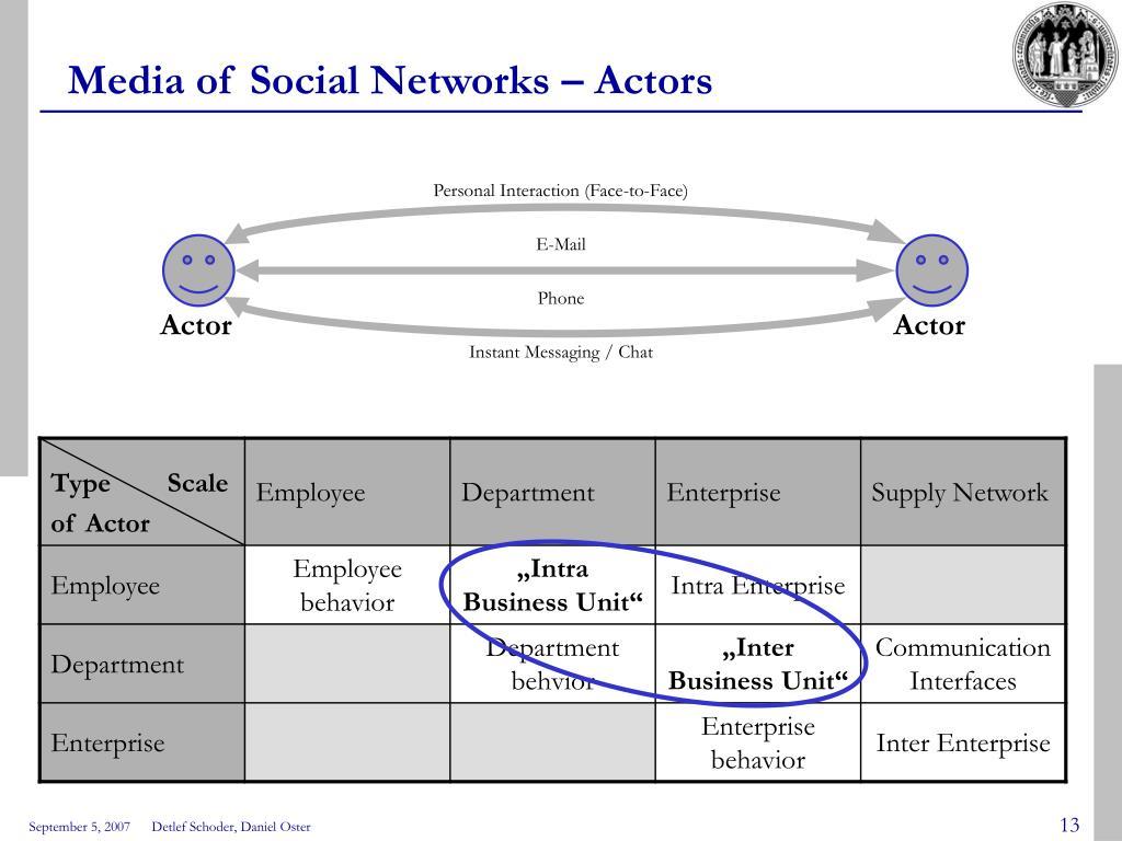 Media of Social Networks – Actors