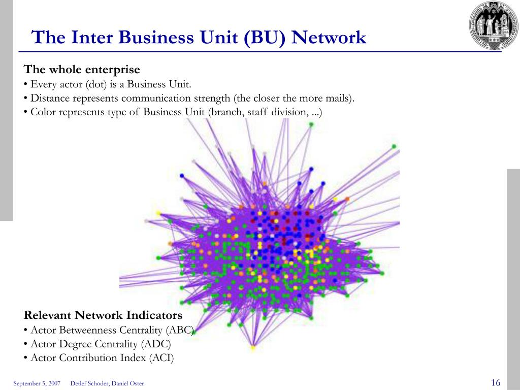 The Inter Business Unit (BU) Network