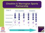 cheshire warrington sports partnership6