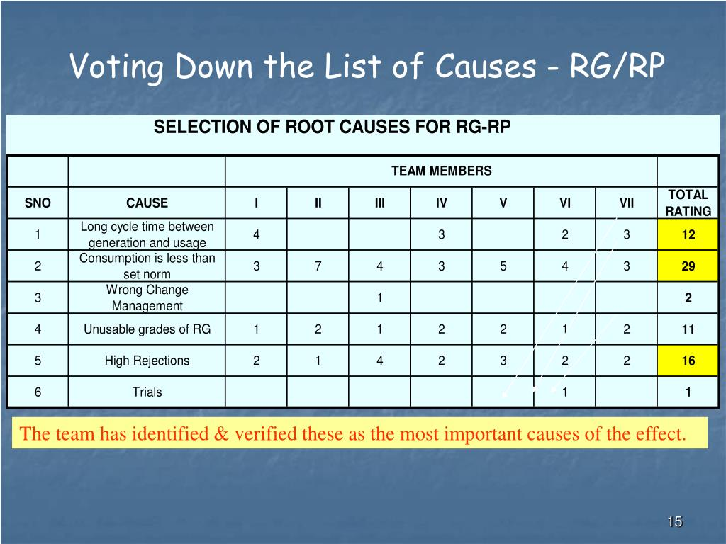 Ppt - Dmaic For Inventory Reduction