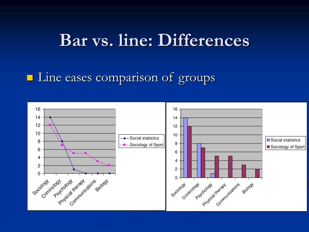 Bar vs. line: Differences