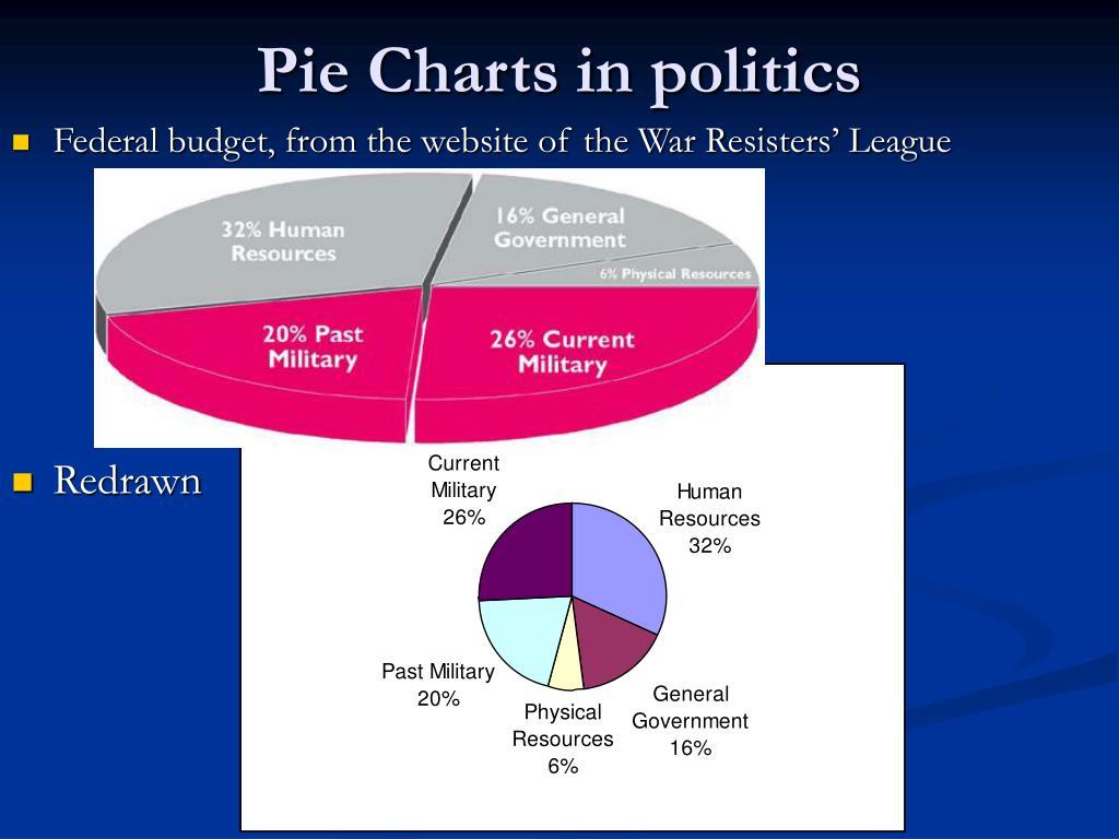 Pie Charts in politics