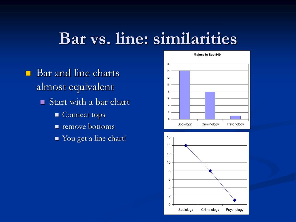 Bar vs. line: similarities
