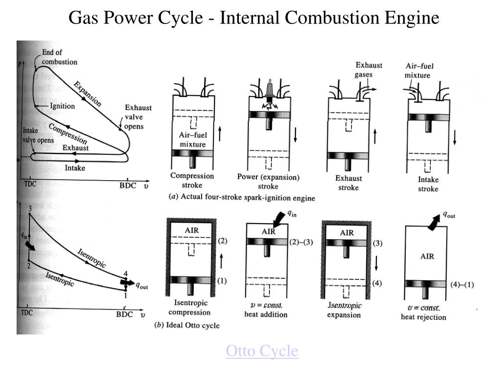 Ppt - Gas Power Cycle - Internal Combustion Engine Powerpoint Presentation
