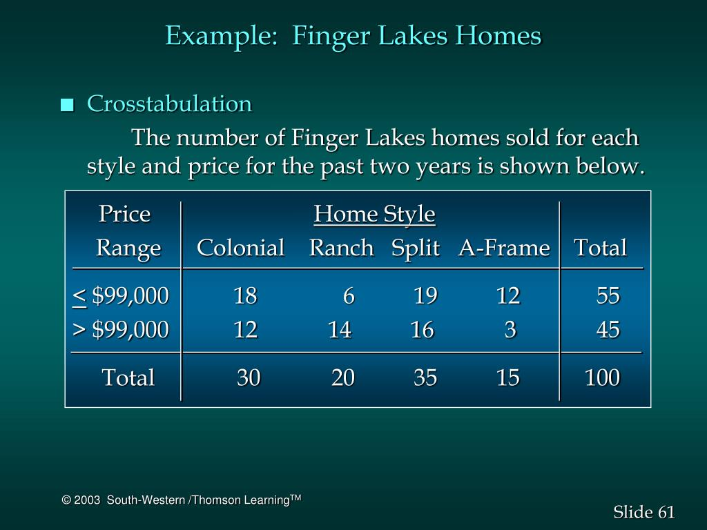 Example:  Finger Lakes Homes