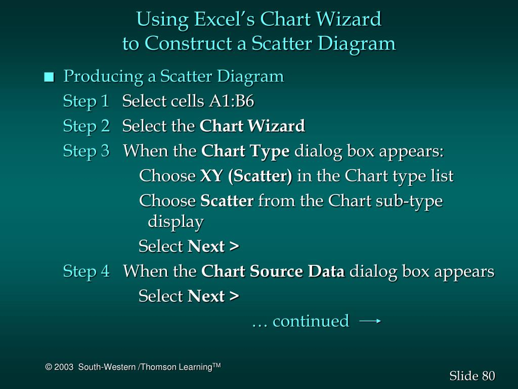 Using Excel's Chart Wizard