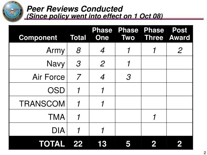 Peer reviews conducted since policy went into effect on 1 oct 08