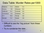 data table murder rates per1000