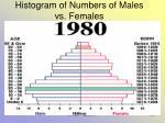 histogram of numbers of males vs females35