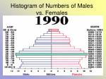 histogram of numbers of males vs females36