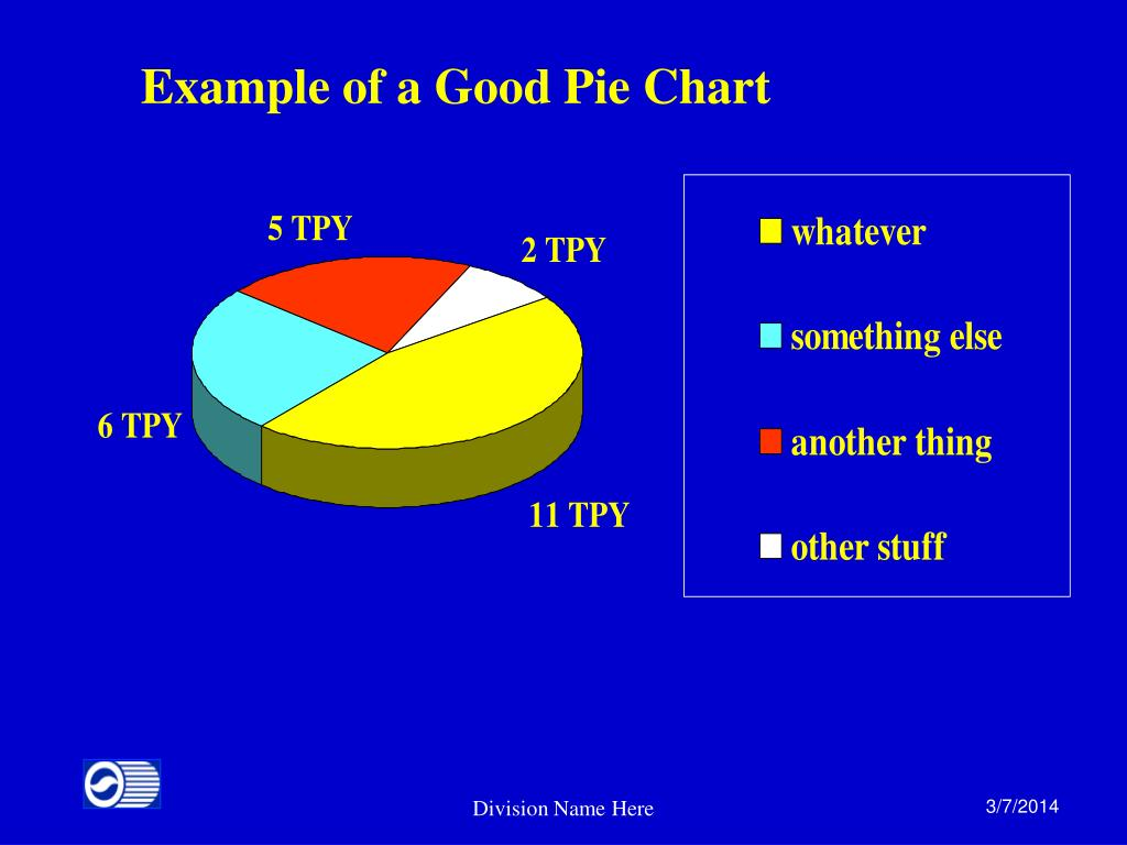 Example of a Good Pie Chart