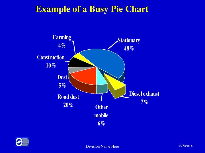 Example of a Busy Pie Chart