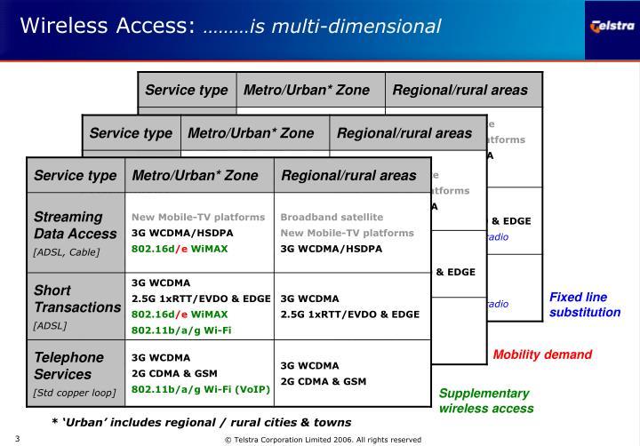 Wireless access is multi dimensional