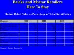 bricks and mortar retailers here to stay online retail sales as percentage of total retail sales