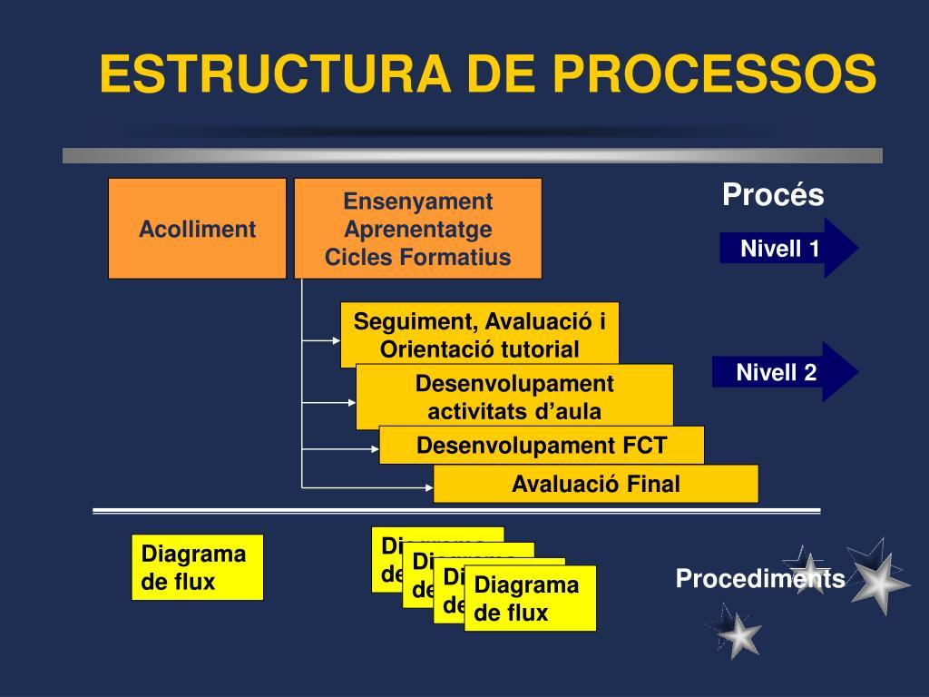 ESTRUCTURA DE PROCESSOS