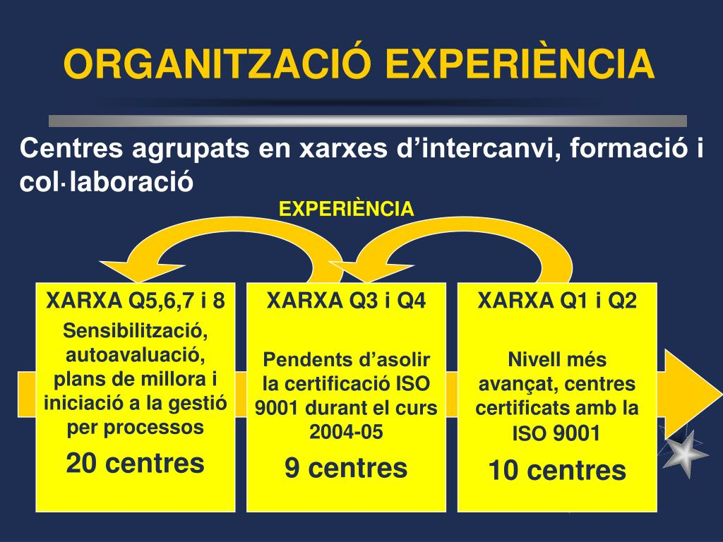 ORGANITZACIÓ EXPERIÈNCIA
