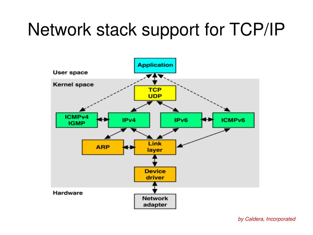 Ppt - Building Tcp  Ip Packets Powerpoint Presentation